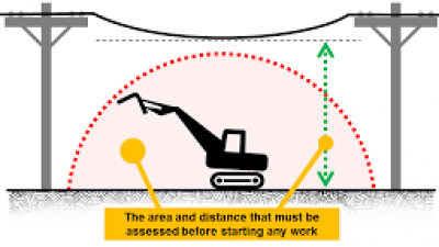 Crane and Plant Powerlines Refresher
