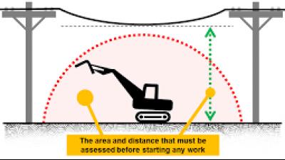 Crane and Plant Powerlines (Refresher) Training - Sydney - Emu Plains